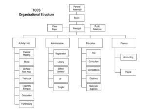 TCCS Org Chart